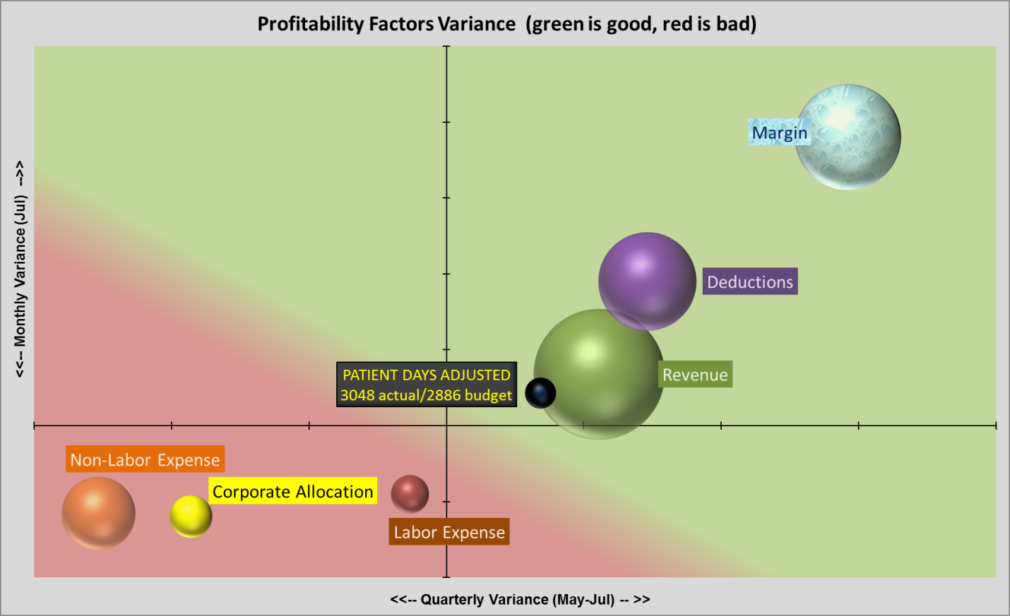 Lean Performance Feedback - intuitive view of the profitability universe